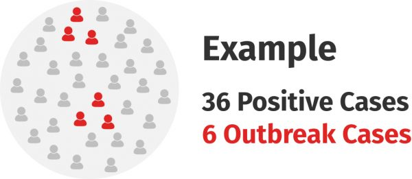 If a school has 36 positive cases, they may have a subset of 6 cases which are classified as outbreak cases.